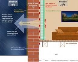 Energy Saving Insulation